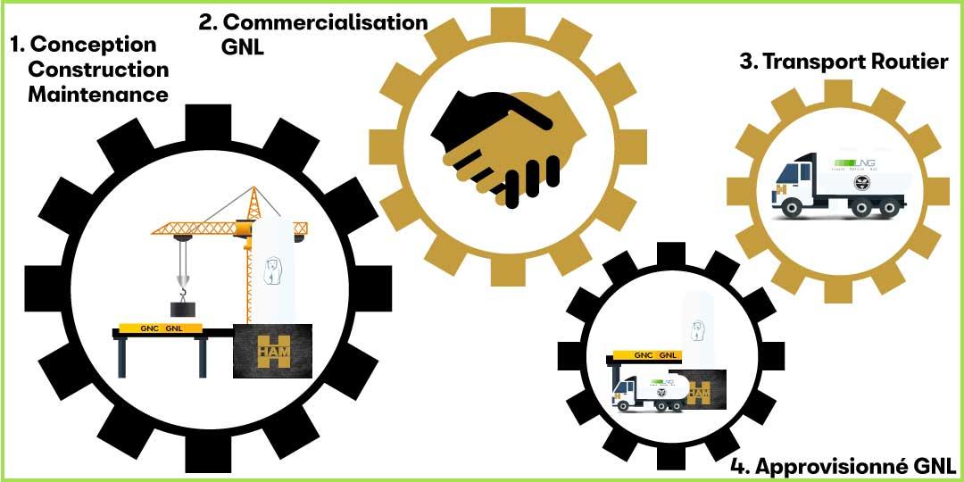 LNG France est en charge de l'ensemble de la chaîne GNL, offrant à nos clients un service efficace